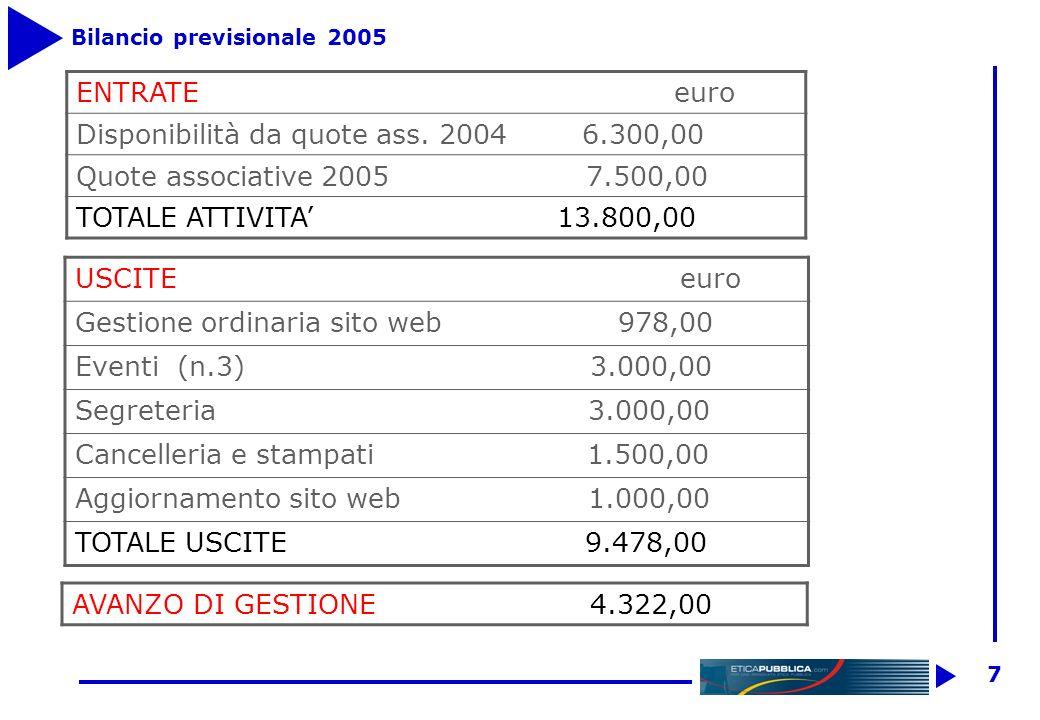 6 Bilancio al 31 dicembre 2004 ATTIVITAPASSIVITA Cassa 5.800,00Quote associative inc.