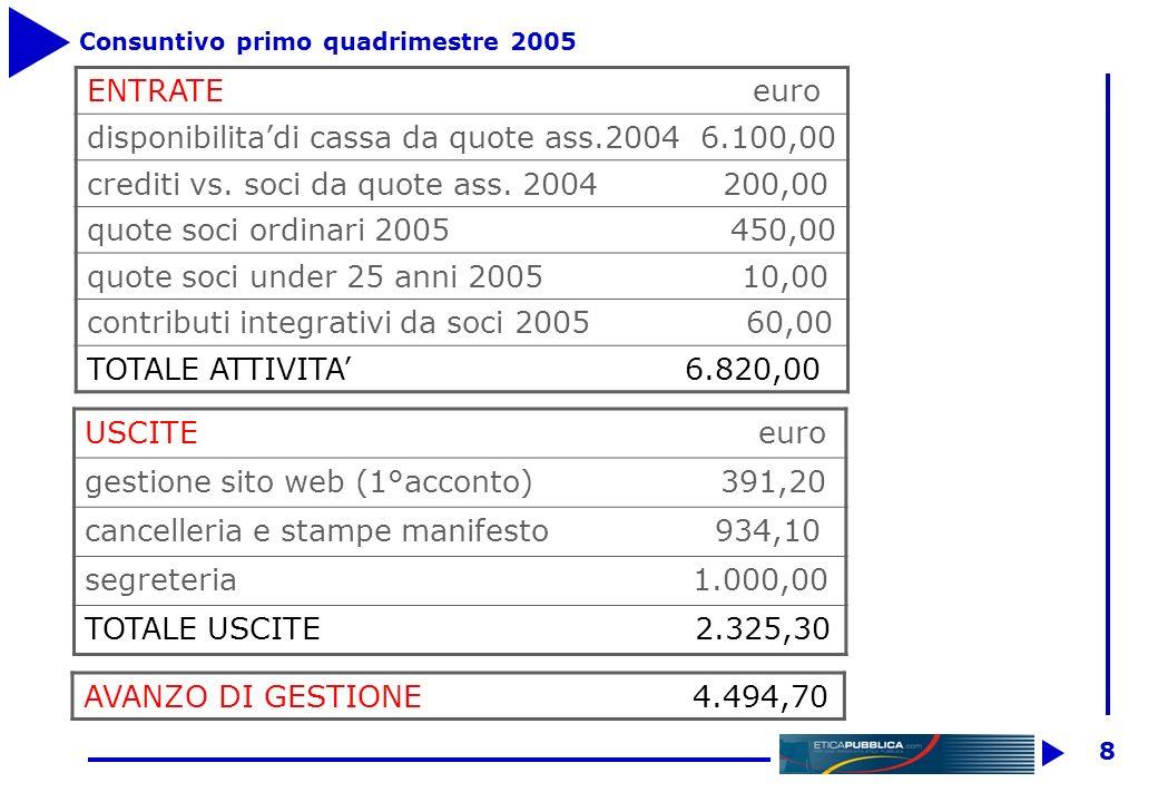 7 Bilancio previsionale 2005 ENTRATE euro Disponibilità da quote ass.