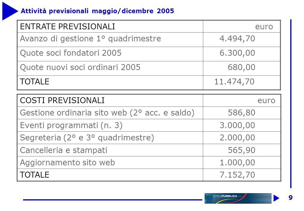 8 Consuntivo primo quadrimestre 2005 ENTRATE euro disponibilitadi cassa da quote ass.2004 6.100,00 crediti vs.