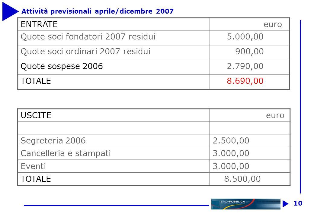 9 Rendiconto I Trimestre 2007 Entrate euro TOTALE ATTIVITA 0,00 Uscite euro Cancelleria e stampati 134,00 Segreteria 750,00 Spese bancarie 82,64 Domin