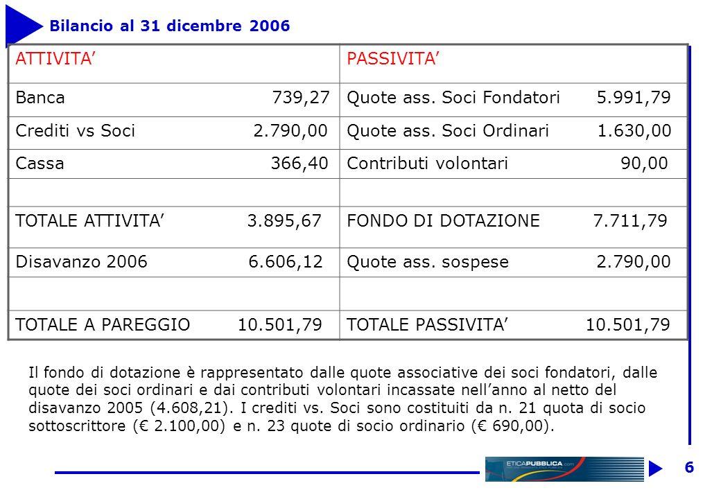 6 Bilancio al 31 dicembre 2006 ATTIVITAPASSIVITA Banca 739,27Quote ass.