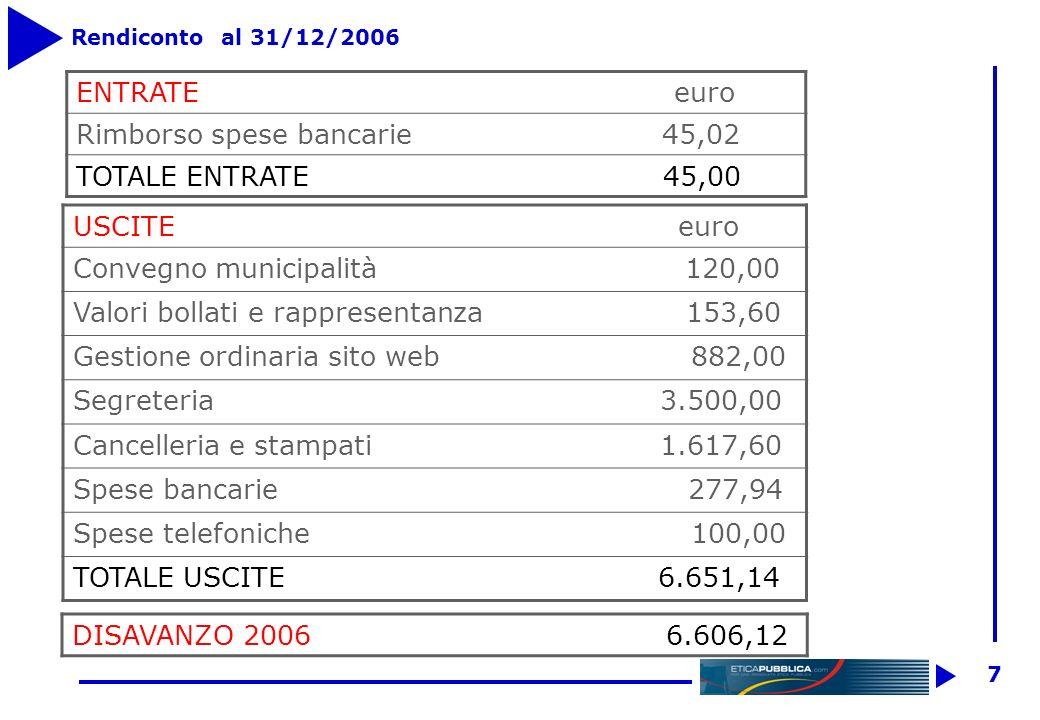 6 Bilancio al 31 dicembre 2006 ATTIVITAPASSIVITA Banca 739,27Quote ass. Soci Fondatori 5.991,79 Crediti vs Soci 2.790,00Quote ass. Soci Ordinari 1.630