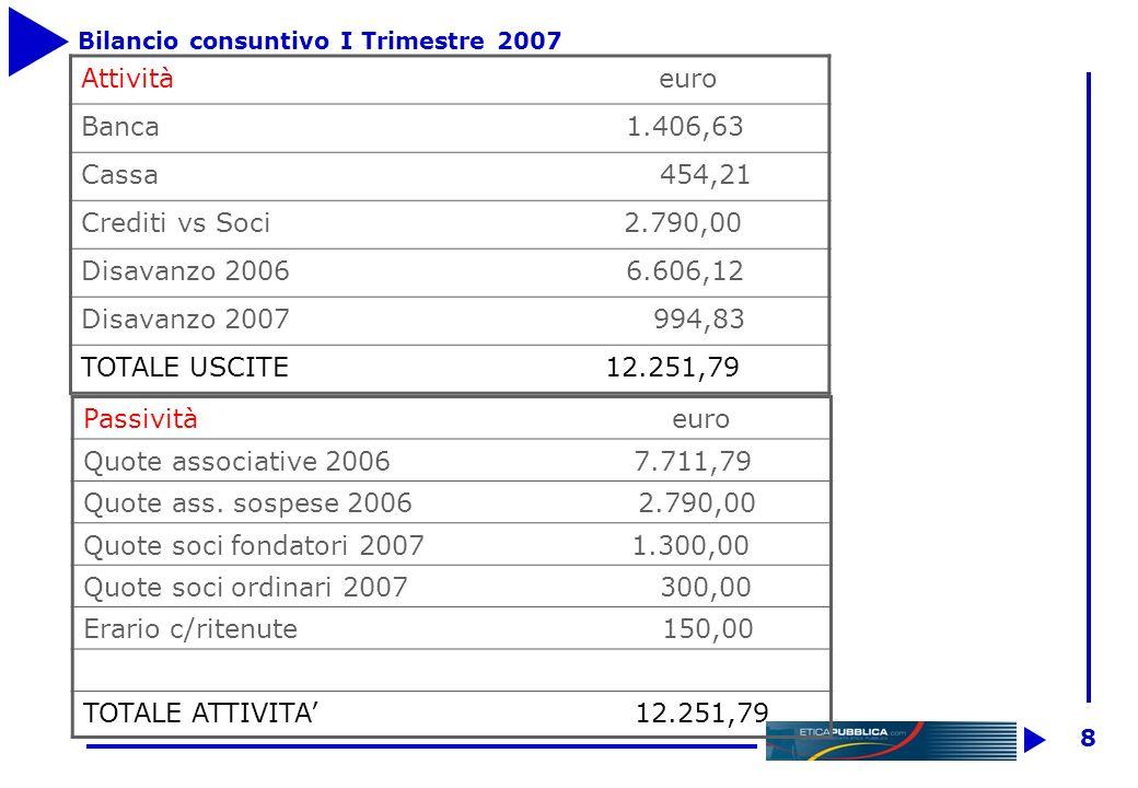 8 Bilancio consuntivo I Trimestre 2007 Passività euro Quote associative 2006 7.711,79 Quote ass.