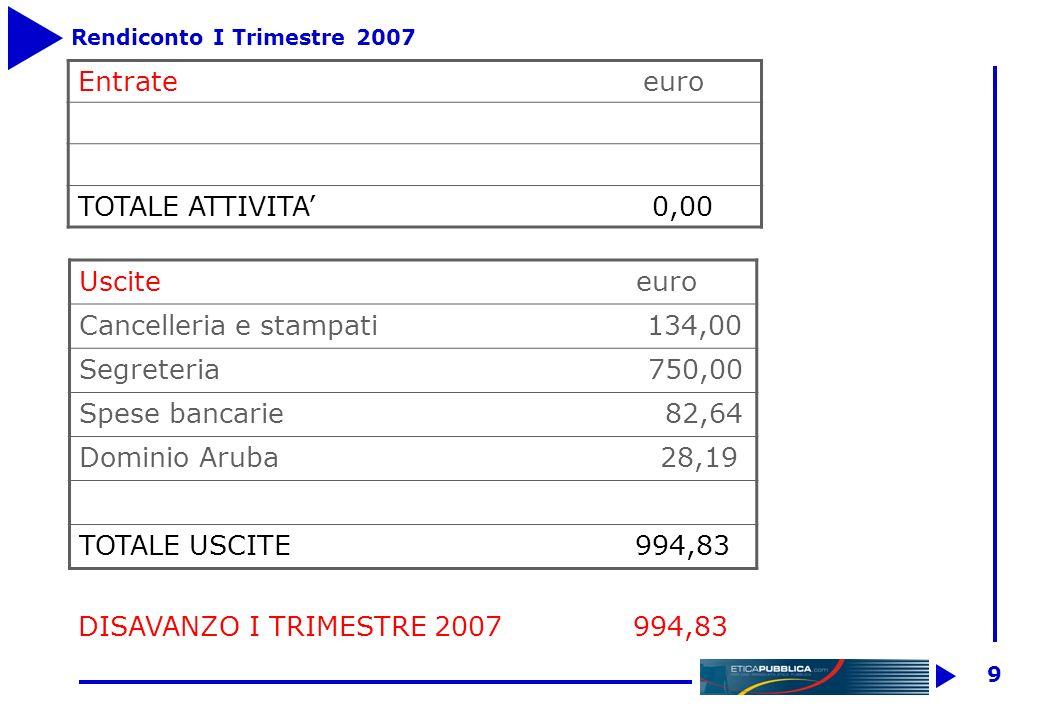 9 Rendiconto I Trimestre 2007 Entrate euro TOTALE ATTIVITA 0,00 Uscite euro Cancelleria e stampati 134,00 Segreteria 750,00 Spese bancarie 82,64 Dominio Aruba 28,19 TOTALE USCITE 994,83 DISAVANZO I TRIMESTRE 2007 994,83