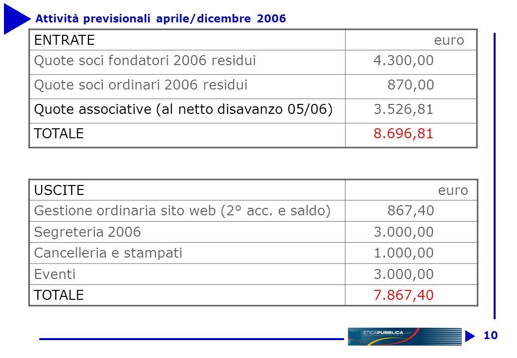 9 Rendiconto I Trimestre 2006 Entrate euro Rimborso spese bancarie 45,00 TOTALE ATTIVITA 45,00 Uscite euro Gestione sito web (saldo 05 e 1°acc. 06) 42