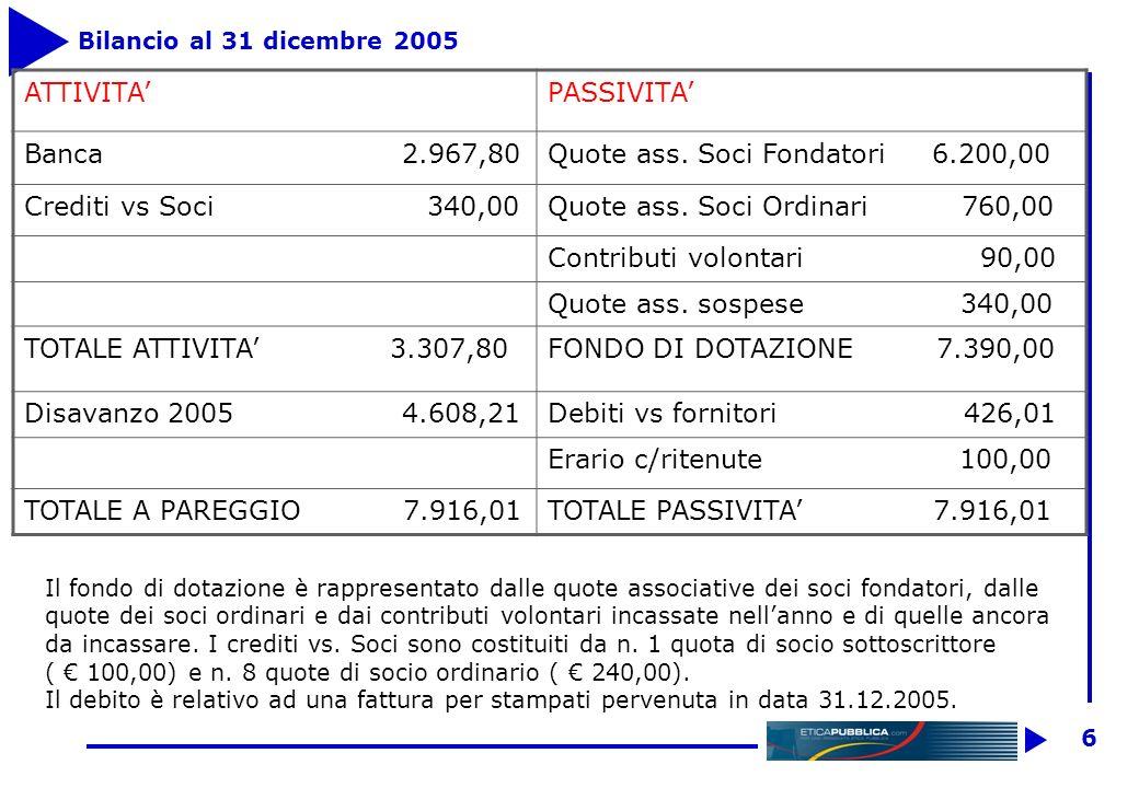 6 Bilancio al 31 dicembre 2005 ATTIVITAPASSIVITA Banca 2.967,80Quote ass.