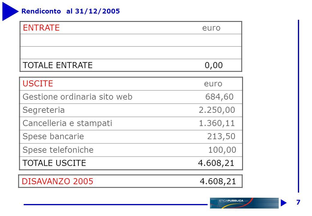 6 Bilancio al 31 dicembre 2005 ATTIVITAPASSIVITA Banca 2.967,80Quote ass. Soci Fondatori 6.200,00 Crediti vs Soci 340,00Quote ass. Soci Ordinari 760,0