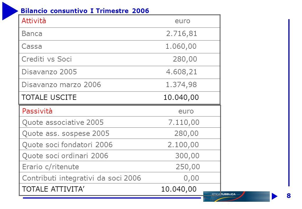 7 Rendiconto al 31/12/2005 ENTRATE euro TOTALE ENTRATE 0,00 USCITE euro Gestione ordinaria sito web 684,60 Segreteria 2.250,00 Cancelleria e stampati