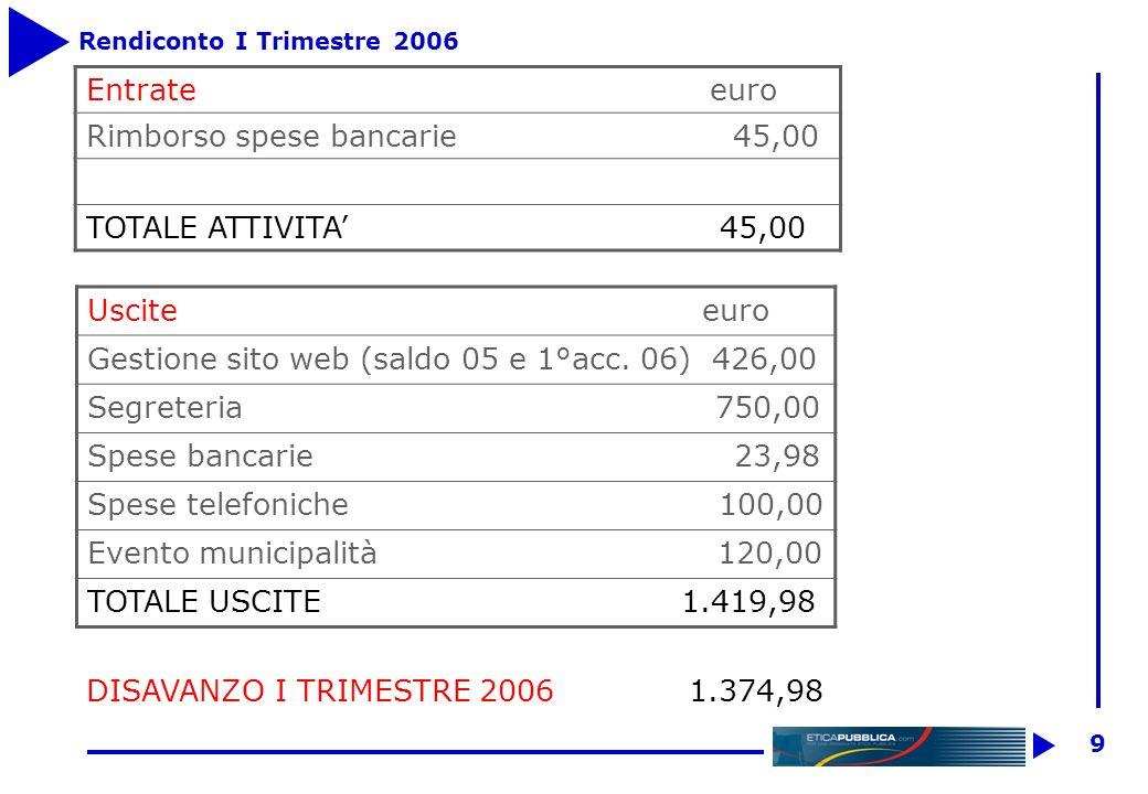 9 Rendiconto I Trimestre 2006 Entrate euro Rimborso spese bancarie 45,00 TOTALE ATTIVITA 45,00 Uscite euro Gestione sito web (saldo 05 e 1°acc.