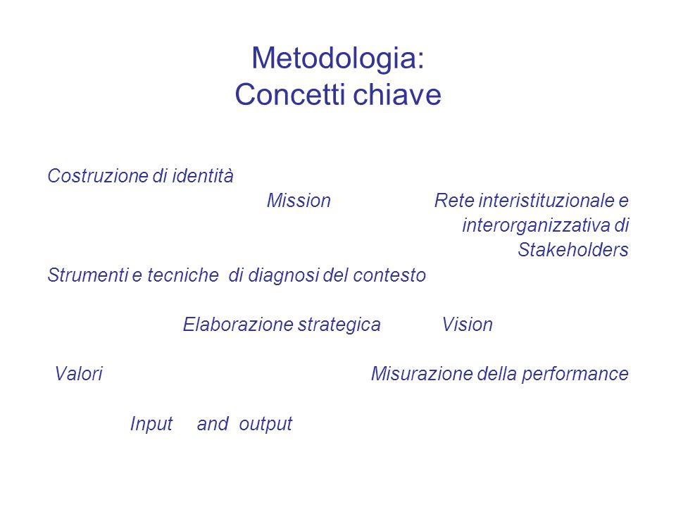 Metodologia: Concetti chiave Costruzione di identità Mission Rete interistituzionale e interorganizzativa di Stakeholders Strumenti e tecniche di diag
