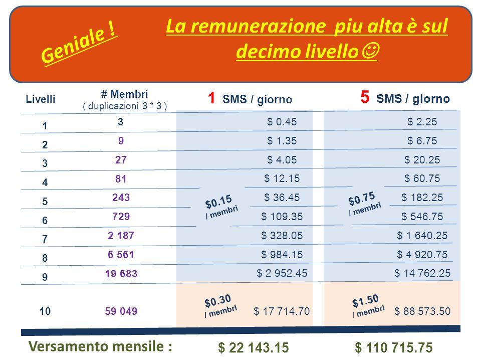 La remunerazione piu alta è sul decimo livello Livelli 1 2 3 4 5 6 7 8 9 10 3 27 9 81 243 729 2 187 6 561 19 683 59 049 # Membri ( duplicazioni 3 * 3 ) 1 SMS / giorno $ 88 573.50$ 17 714.70 $ 14 762.25$ 2 952.45 $ 4 920.75$ 984.15 $ 1 640.25$ 328.05 $ 546.75$ 109.35 $ 182.25$ 36.45 $ 60.75$ 12.15 $ 20.25$ 4.05 $ 6.75$ 1.35 $ 2.25$ 0.45 Versamento mensile : $ 22 143.15$ 110 715.75 5 SMS / giorno $0.15 / membri $0.30 / membri $0.75 / membri $1.50 / membri Geniale !