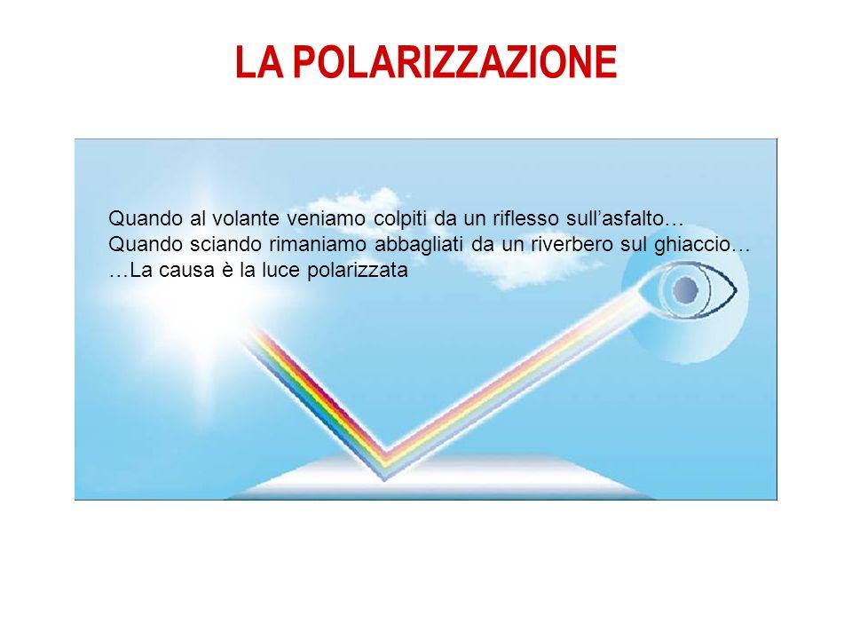 LA POLARIZZAZIONE Così si crea la luce polarizzata: il raggio di luce incide con un certo angolo (90 gradi) sulla superficie riflettente e crea un rag