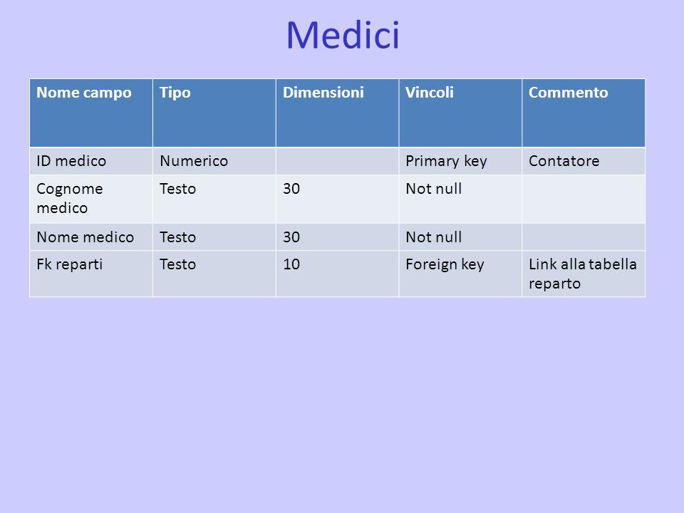 Medici Nome campoTipoDimensioniVincoliCommento ID medicoNumericoPrimary keyContatore Cognome medico Testo30Not null Nome medicoTesto30Not null Fk repa
