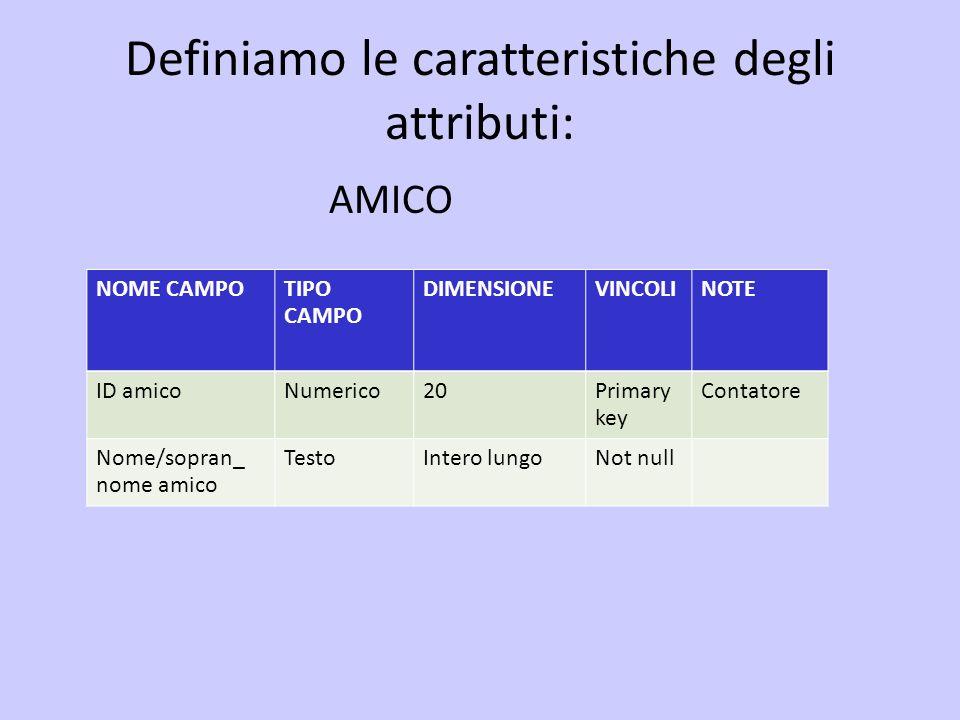 Definiamo le caratteristiche degli attributi: AMICO NOME CAMPOTIPO CAMPO DIMENSIONEVINCOLINOTE ID amicoNumerico20Primary key Contatore Nome/sopran_ no