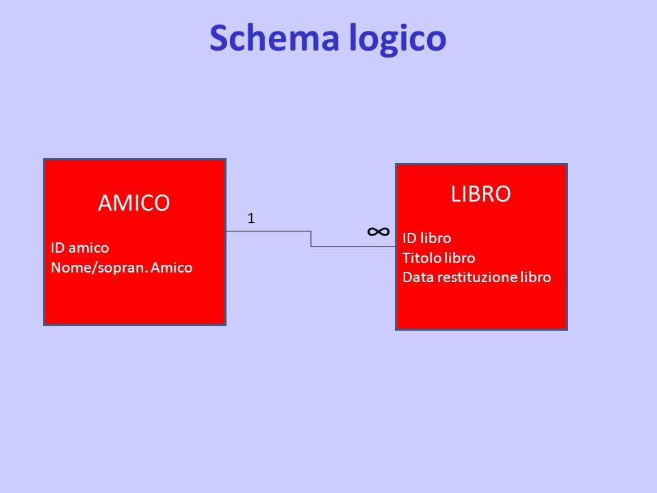 Schema logico AMICO ID amico Nome/sopran. Amico 1 LIBRO ID libro Titolo libro Data restituzione libro