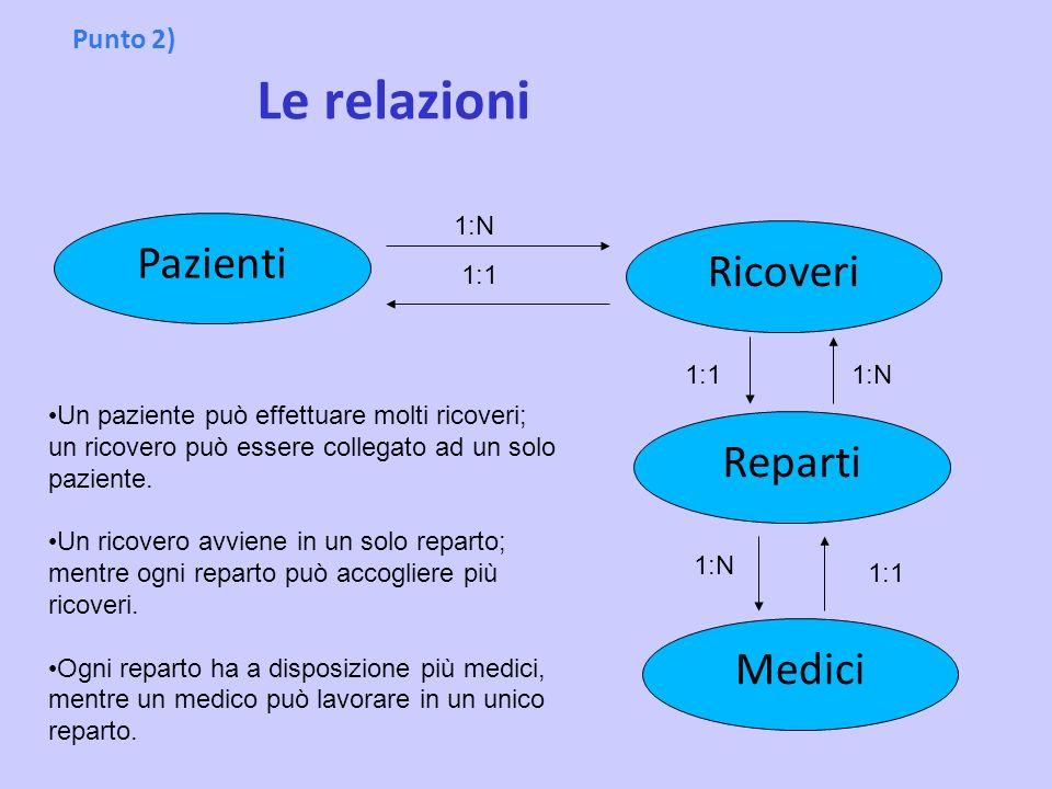 Punto 2) Le relazioni Reparti Ricoveri Pazienti Medici Un paziente può effettuare molti ricoveri; un ricovero può essere collegato ad un solo paziente