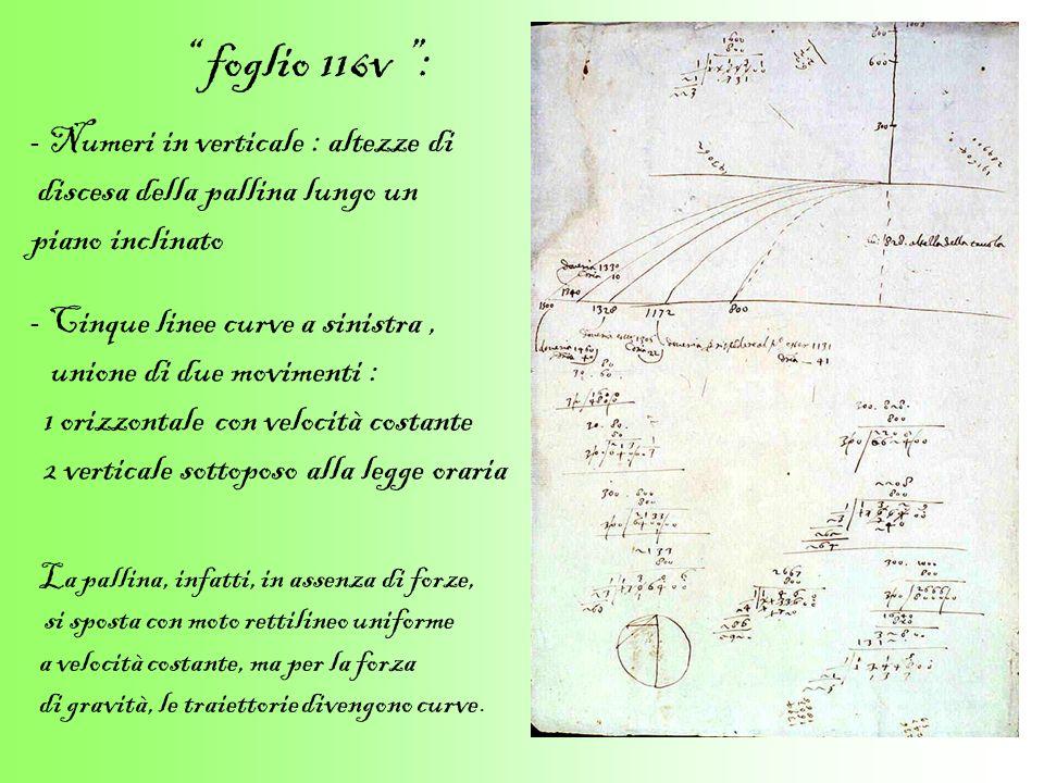 foglio 116v : - Numeri in verticale : altezze di discesa della pallina lungo un piano inclinato - Cinque linee curve a sinistra, unione di due movimen