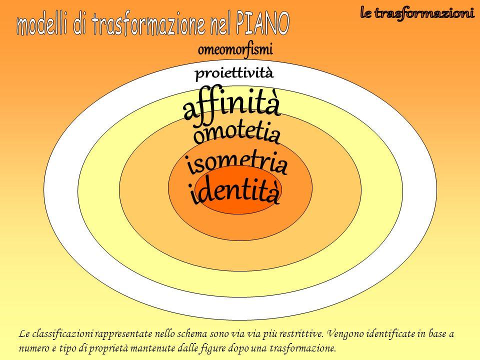 La proiettività avviene mediante delle proiezioni a partire da un punto detto centro di proiezione .