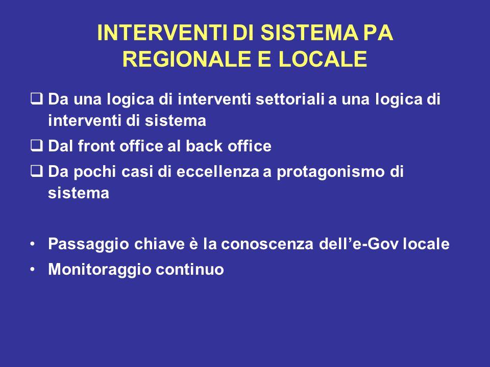 INTERVENTI DI SISTEMA PA REGIONALE E LOCALE Da una logica di interventi settoriali a una logica di interventi di sistema Dal front office al back offi