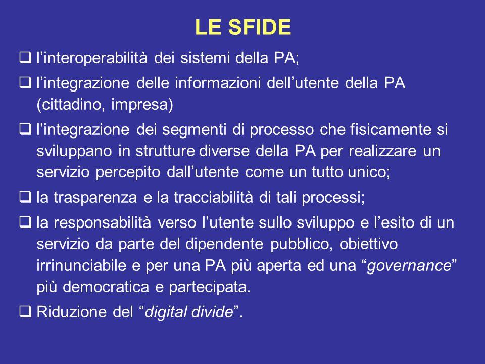 LE SFIDE linteroperabilità dei sistemi della PA; lintegrazione delle informazioni dellutente della PA (cittadino, impresa) lintegrazione dei segmenti