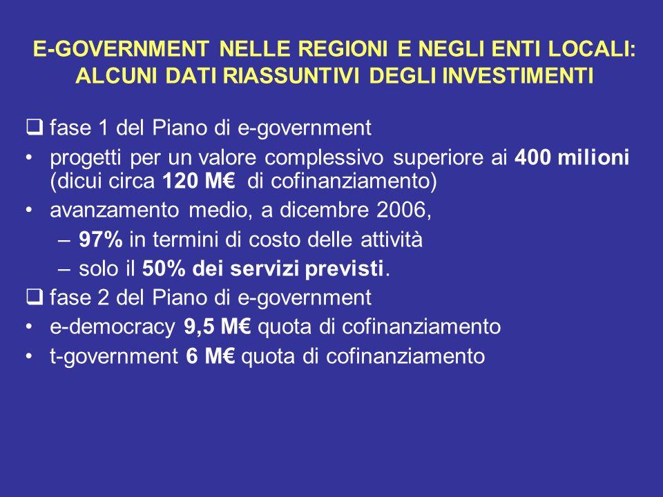 fase 1 del Piano di e-government progetti per un valore complessivo superiore ai 400 milioni (dicui circa 120 M di cofinanziamento) avanzamento medio,
