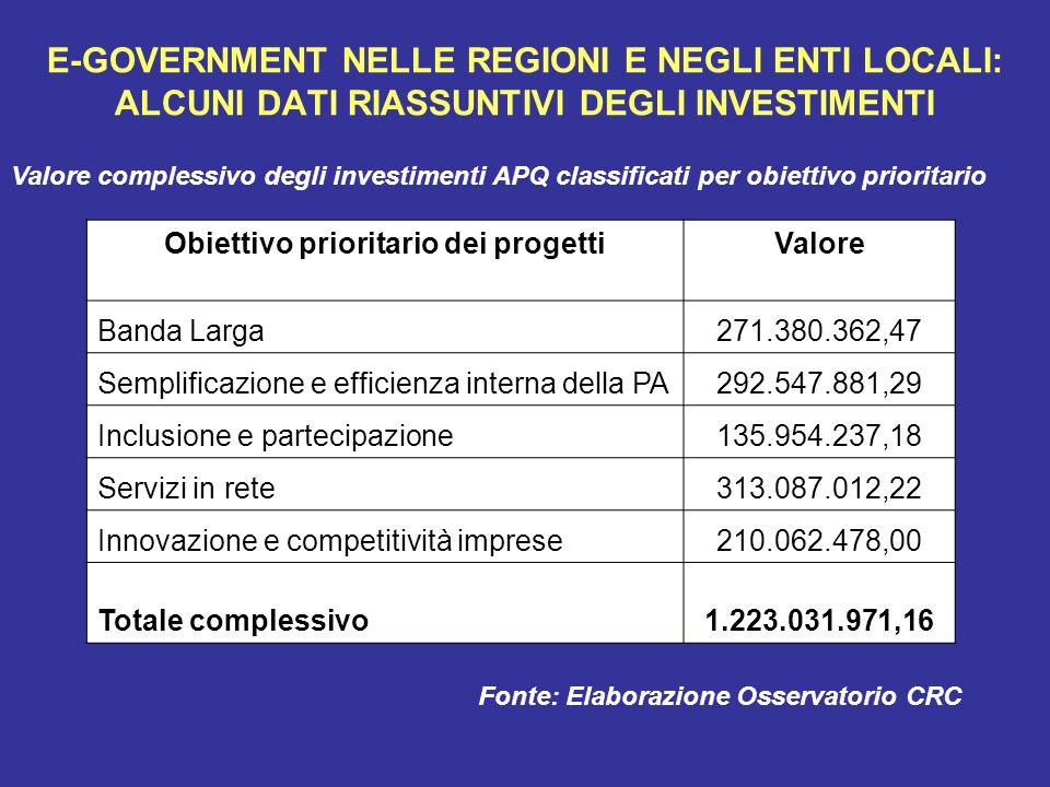 E-GOVERNMENT NELLE REGIONI E NEGLI ENTI LOCALI: ALCUNI DATI RIASSUNTIVI DEGLI INVESTIMENTI Obiettivo prioritario dei progettiValore Banda Larga271.380