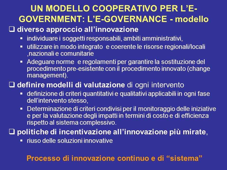 UN MODELLO COOPERATIVO PER LE- GOVERNMENT: LE-GOVERNANCE - modello diverso approccio allinnovazione individuare i soggetti responsabili, ambiti ammini