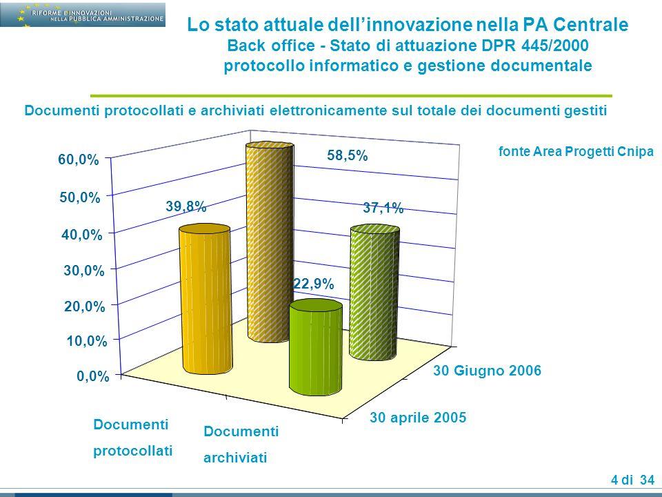 25 di 34 La governance delle-government D.lgs.82 (Codice dellAmministrazione Digitale) - sezione III art.12-19 Art.