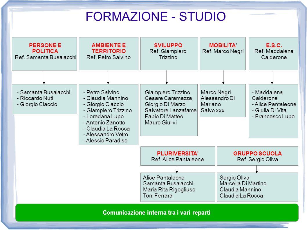 FORMAZIONE - STUDIO Comunicazione interna tra i vari reparti PERSONE E POLITICA Ref. Samanta Busalacchi AMBIENTE E TERRITORIO Ref. Petro Salvino SVILU