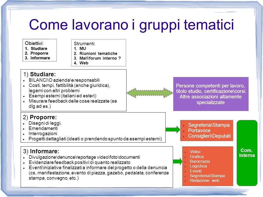 Come lavorano i gruppi tematici O biettivi: 1.Studiare 2.Proporre 3.Informare 1) Studiare: BILANCI\O azienda\e responsabili Costi, tempi, fattibilità