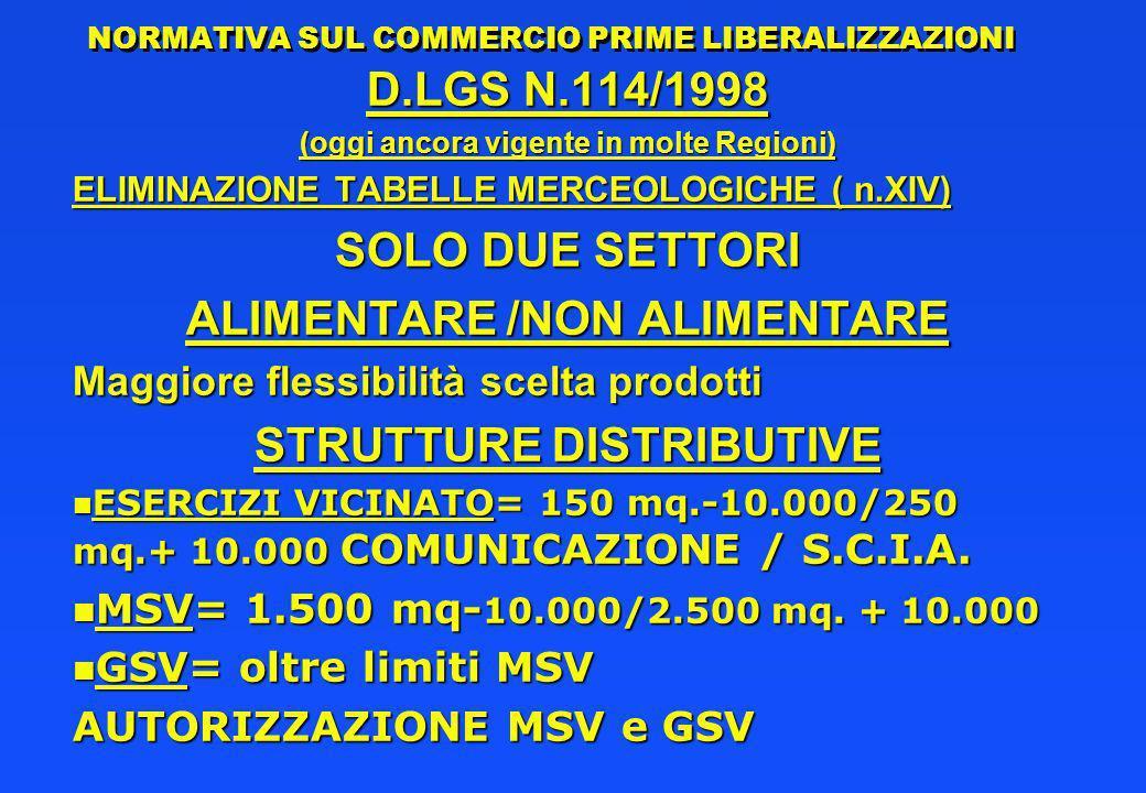 NORMATIVA SUL COMMERCIO PRIME LIBERALIZZAZIONI D.LGS N.114/1998 (oggi ancora vigente in molte Regioni) ELIMINAZIONE TABELLE MERCEOLOGICHE ( n.XIV) SOLO DUE SETTORI ALIMENTARE /NON ALIMENTARE Maggiore flessibilità scelta prodotti STRUTTURE DISTRIBUTIVE n ESERCIZI VICINATO= 150 mq.-10.000/250 mq.+ 10.000 COMUNICAZIONE / S.C.I.A.