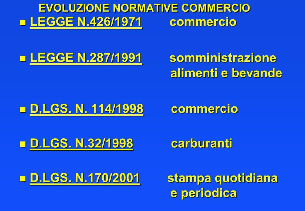 EVOLUZIONE NORMATIVE COMMERCIO n LEGGE N.426/1971 commercio n LEGGE N.287/1991 somministrazione alimenti e bevande n D,LGS. N. 114/1998 commercio n D.