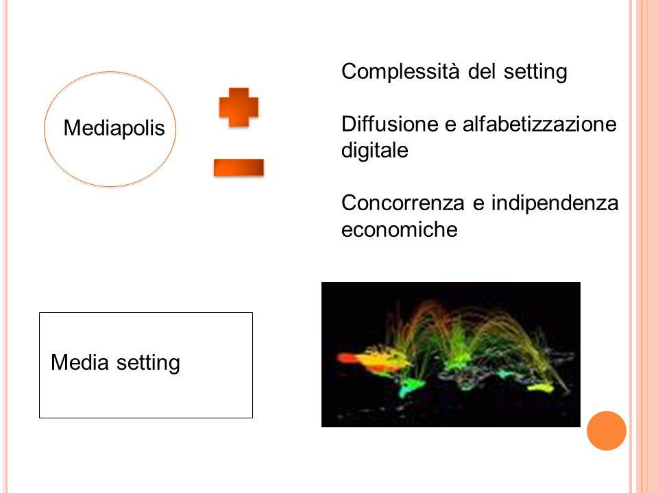 Mediapolis Complessità del setting Diffusione e alfabetizzazione digitale Concorrenza e indipendenza economiche Media setting