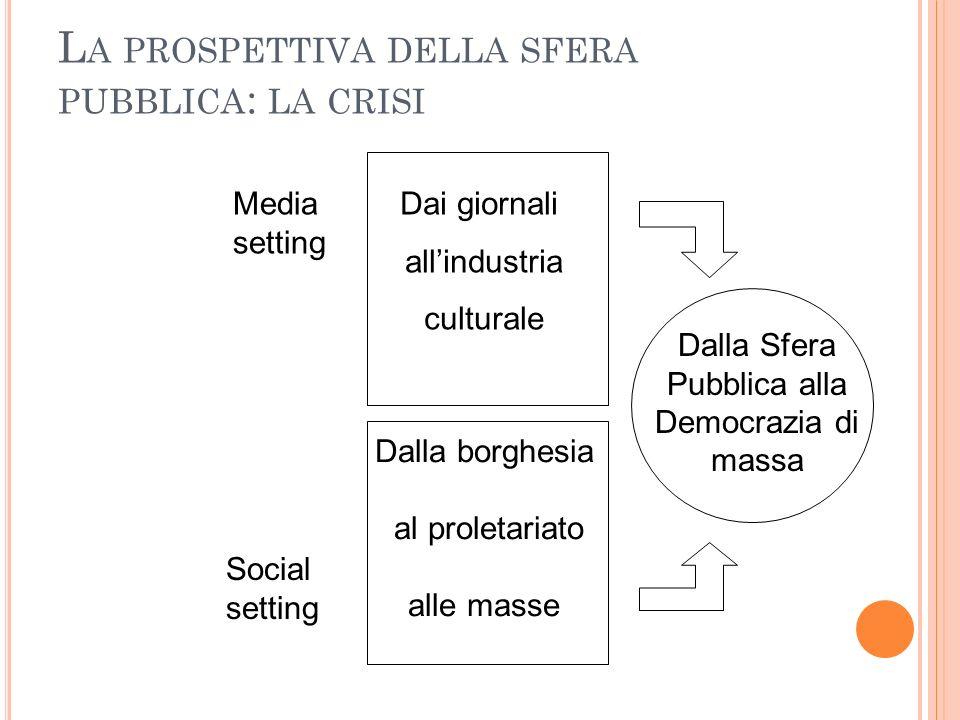 L A PROSPETTIVA DELLA SFERA PUBBLICA : LA CRISI Media setting Social setting Dalla Sfera Pubblica alla Democrazia di massa Dai giornali allindustria c