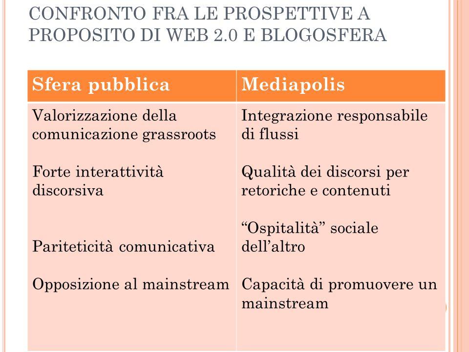 LE CONDIZIONI DI QUALITÀ DELLA MEDIAPOLIS Sistema istituzionale (formale e informale) Vissuto della politica Media setting Cultura: linguaggi, contenuti, tematizzazioni Mediapolis