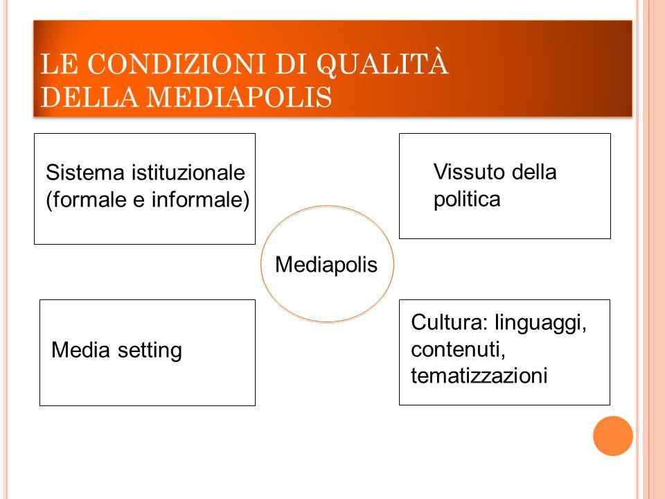 LE CONDIZIONI DI QUALITÀ DELLA MEDIAPOLIS Sistema istituzionale (formale e informale) Vissuto della politica Media setting Cultura: linguaggi, contenu