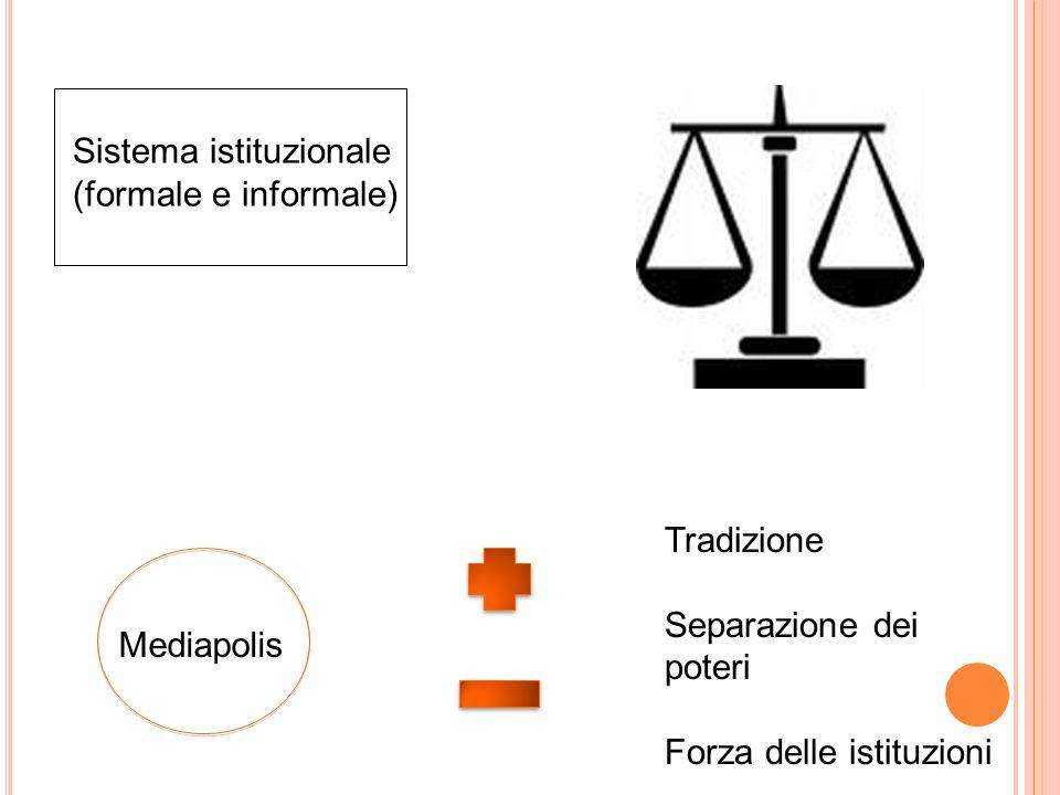 Tradizione Separazione dei poteri Forza delle istituzioni Sistema istituzionale (formale e informale)