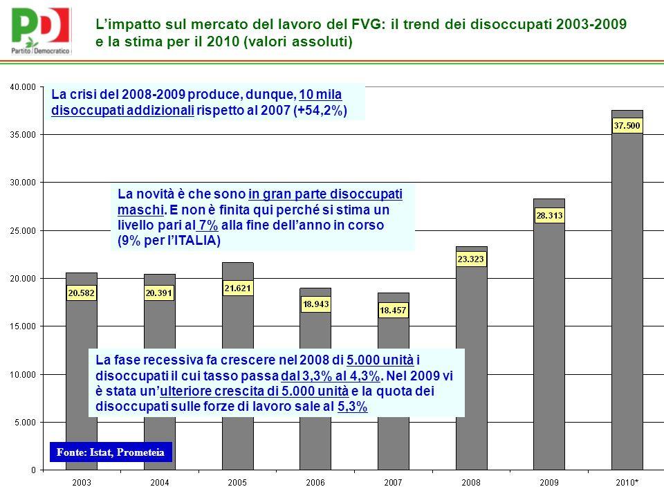 Fonte: Istat, Prometeia Limpatto sul mercato del lavoro del FVG: il trend dei disoccupati 2003-2009 e la stima per il 2010 (valori assoluti) La fase recessiva fa crescere nel 2008 di 5.000 unità i disoccupati il cui tasso passa dal 3,3% al 4,3%.