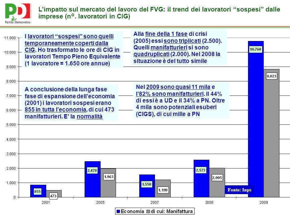 Fonte: Inps Limpatto sul mercato del lavoro del FVG: il trend dei lavoratori sospesi dalle imprese (n°.