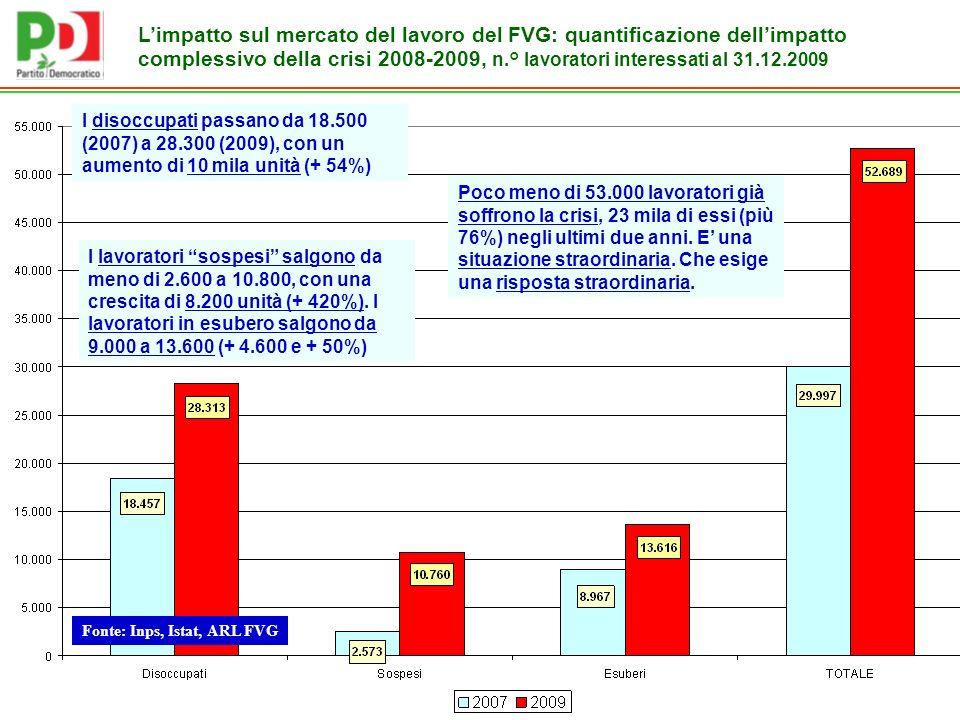 Limpatto sul mercato del lavoro del FVG: quantificazione dellimpatto complessivo della crisi 2008-2009, n.° lavoratori interessati al 31.12.2009 Fonte: Inps, Istat, ARL FVG I disoccupati passano da 18.500 (2007) a 28.300 (2009), con un aumento di 10 mila unità (+ 54%) I lavoratori sospesi salgono da meno di 2.600 a 10.800, con una crescita di 8.200 unità (+ 420%).