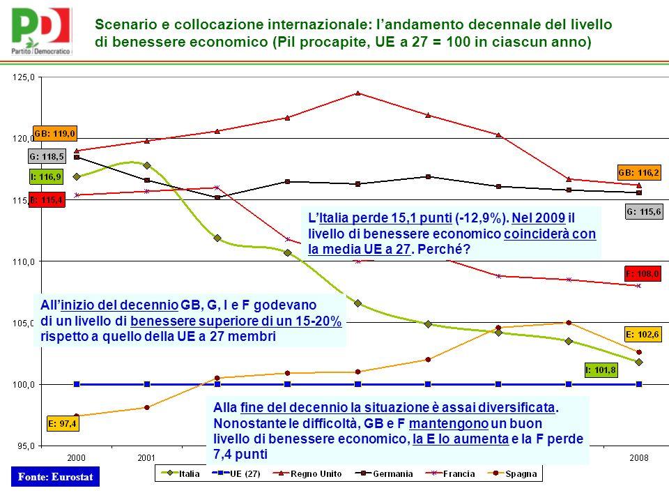 Fonte: Eurostat Allinizio del decennio GB, G, I e F godevano di un livello di benessere superiore di un 15-20% rispetto a quello della UE a 27 membri Alla fine del decennio la situazione è assai diversificata.