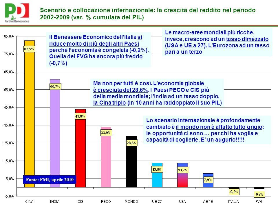 Scenario e collocazione internazionale: la crescita del reddito nel periodo 2002-2009 (var.