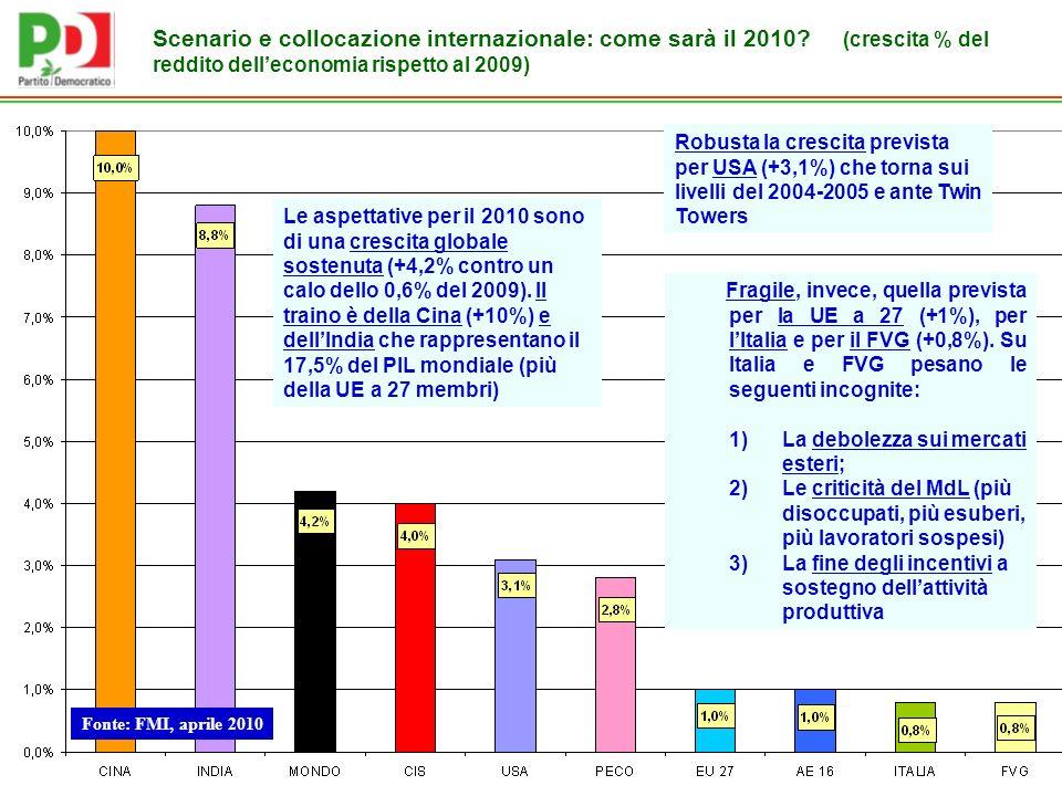 Scenario e collocazione internazionale: come sarà il 2010.
