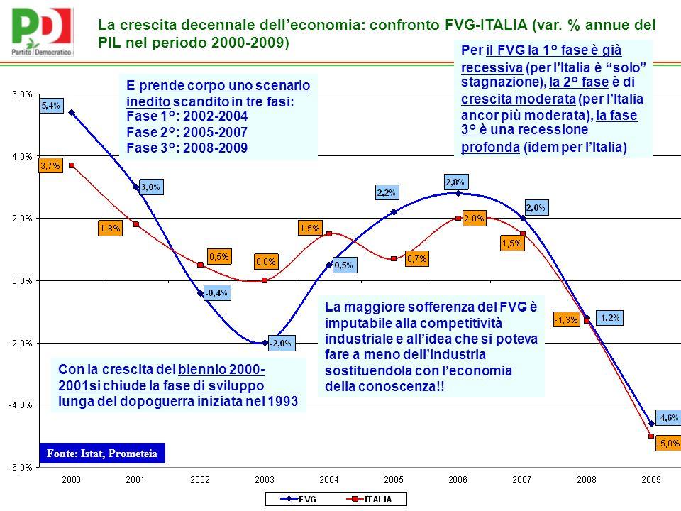 Fonte: Istat, Prometeia La crescita decennale delleconomia: confronto FVG-ITALIA (var.