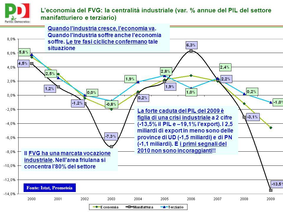 Fonte: Istat, Prometeia Il FVG ha una marcata vocazione industriale.