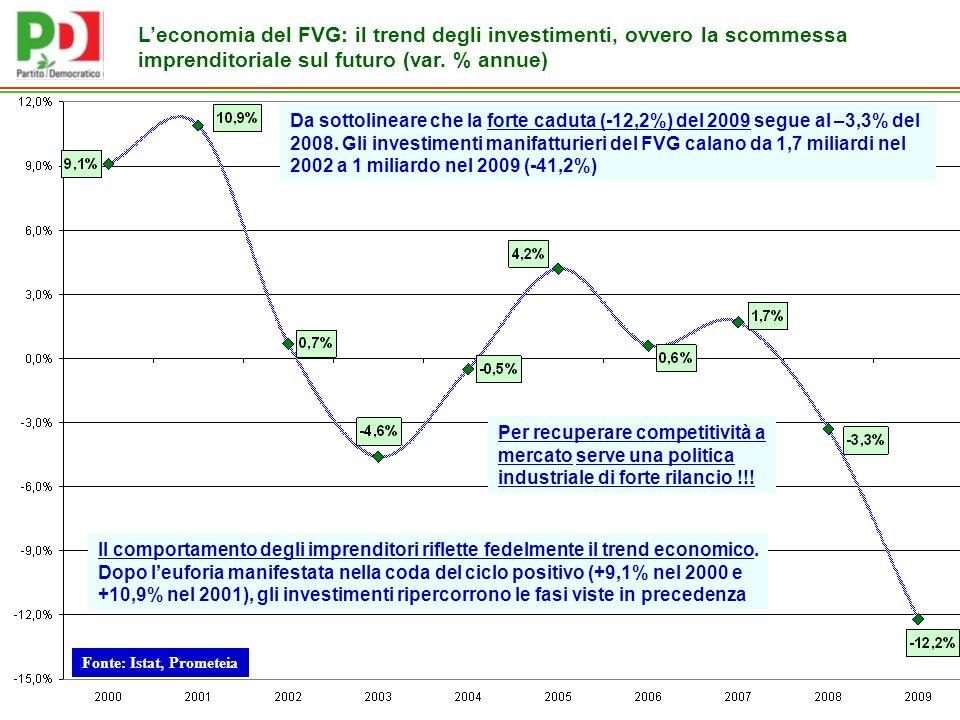 Fonte: Istat, Prometeia Leconomia del FVG: il trend degli investimenti, ovvero la scommessa imprenditoriale sul futuro (var.