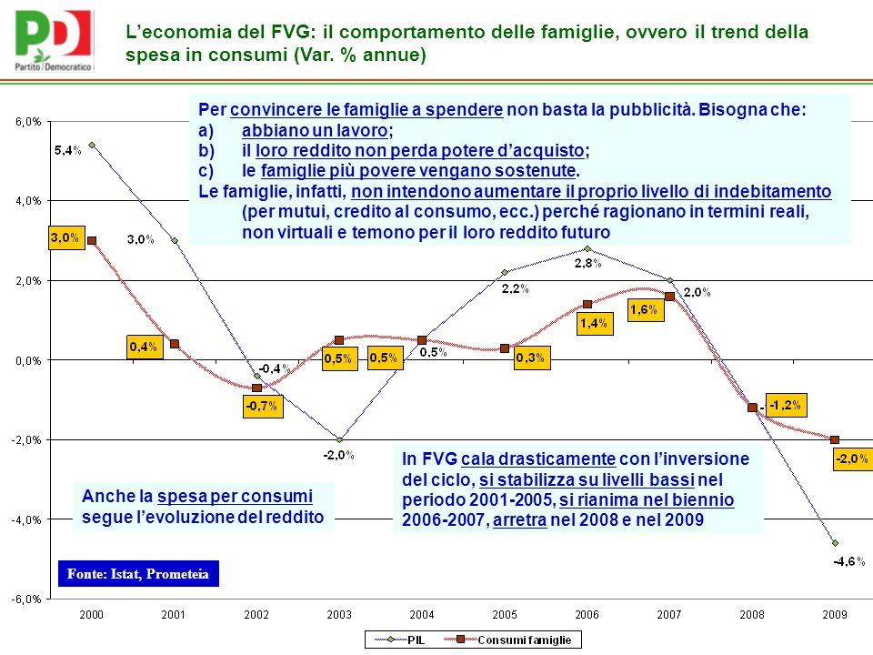 Fonte: Istat, Prometeia Leconomia del FVG: il comportamento delle famiglie, ovvero il trend della spesa in consumi (Var.