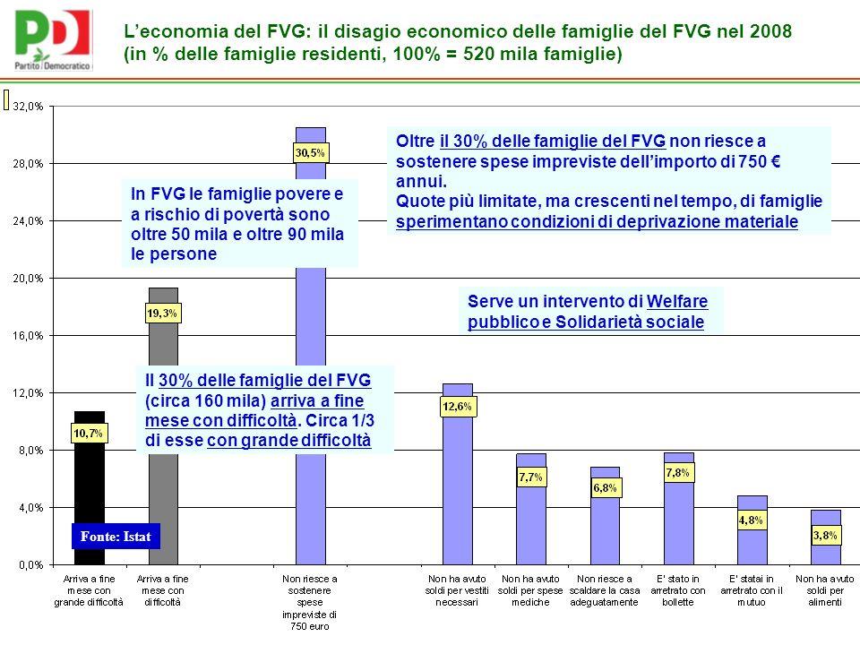 Fonte: Istat Leconomia del FVG: il disagio economico delle famiglie del FVG nel 2008 (in % delle famiglie residenti, 100% = 520 mila famiglie) Il 30% delle famiglie del FVG (circa 160 mila) arriva a fine mese con difficoltà.