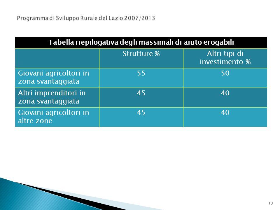 Tabella riepilogativa degli massimali di aiuto erogabili Strutture %Altri tipi di investimento % Giovani agricoltori in zona svantaggiata 5550 Altri i