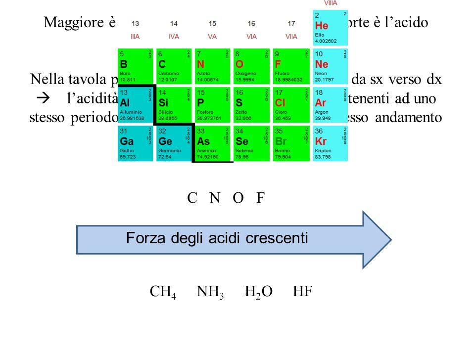 Maggiore è lelettronegatività di un atomo più forte è lacido corrispondente.